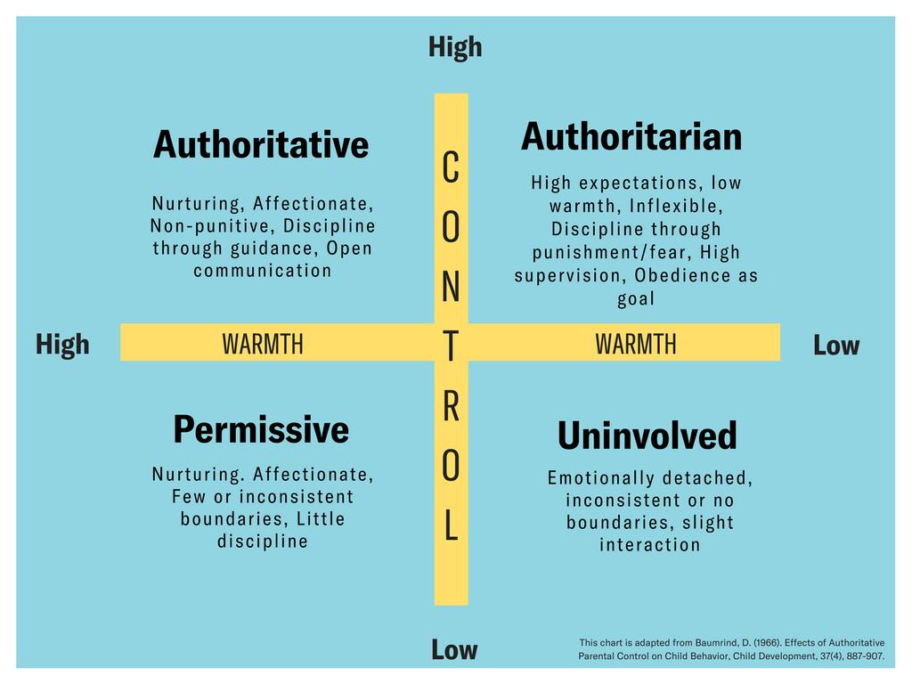 Authoritativediscipline