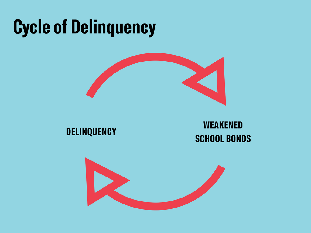 cycleofdelinquency