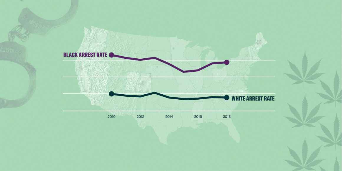 Graphic of black marijuana-related arrest rates compared to white arrest rates.